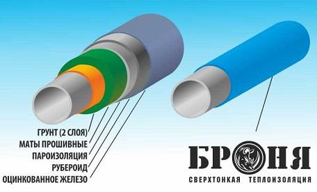 Сравнение технологий утепления минеральной ватой и утепления краской Броня