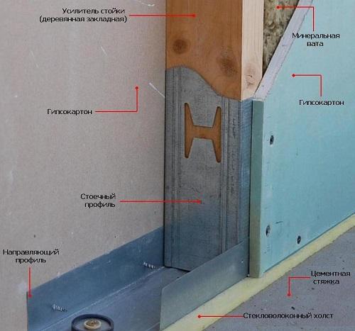 Схема правильной конструкции звукоизоляционного слоя