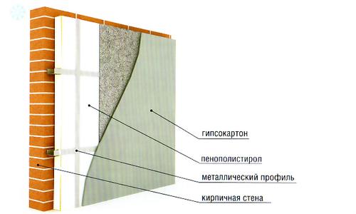 Схема теплоизоляции стен пенополистиролом