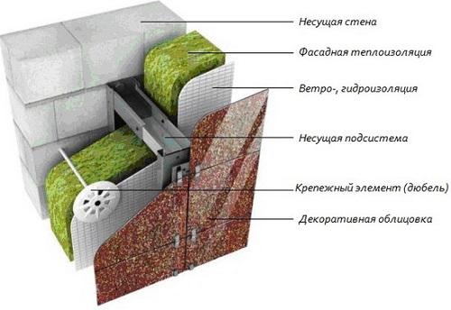 Схема утепления стен дома минеральной ватой