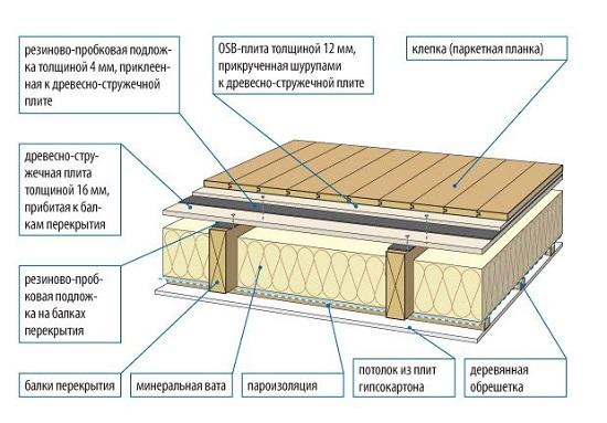 Схема утепления междуэтажного