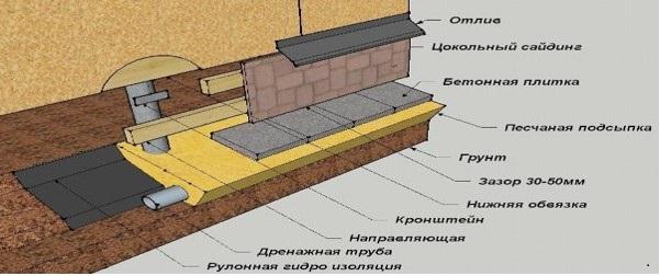 Схема обустройства теплоизоляции столбчатого фундамента