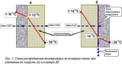 Схема точки росы внутри кирпичных стен при разном утеплении