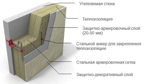 Схема правильно обустроенной теплоизоляции фасада