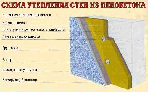 Схема утепления стены из пенобетона