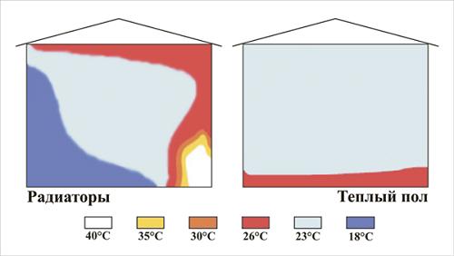 Схема отдачи тепла теплым полом и обычной отопительной системой
