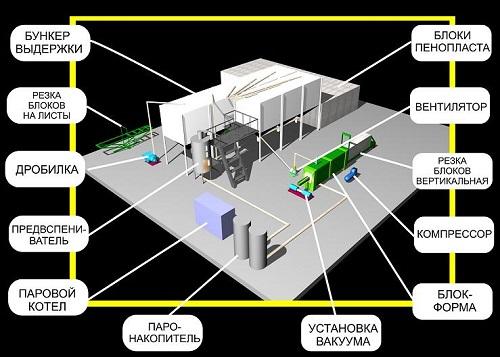 Схема производственной линии по изготовлению пенополистирола
