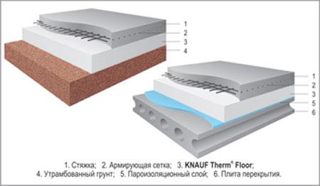 Схема теплоизоляции с помощью Кнауф Флор