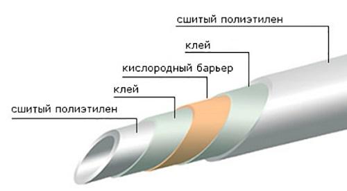 Сшитый полиэтилен Рехау характеристики