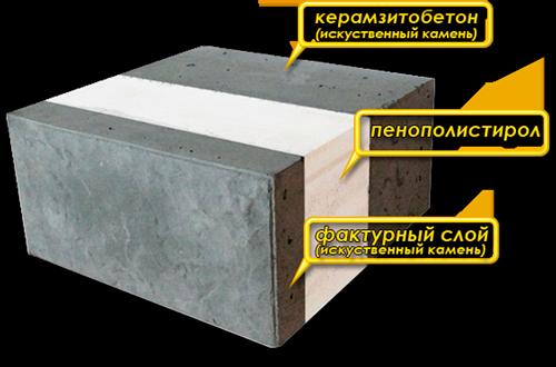 Структура утепленного стенового блока