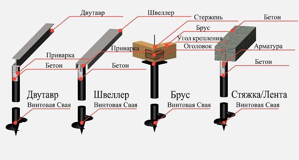 Возможные вариации  фундаментов на винтовых сваях