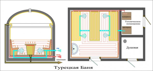 Схема турецкой бани