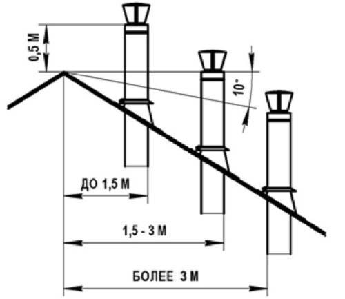 Схема определения высоты дымовой трубы