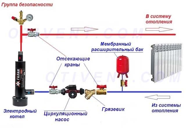 Присоединение теплогенератора к закрытой системе
