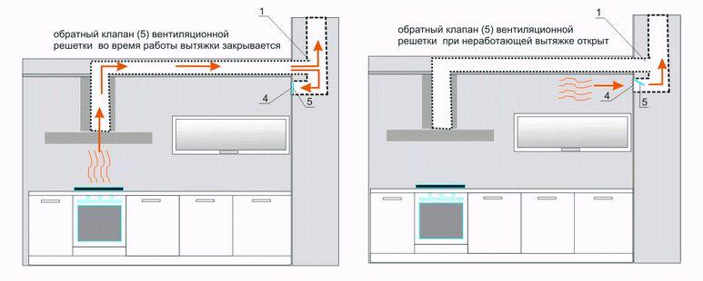 Схема вентиляции на кухне с вытяжкой