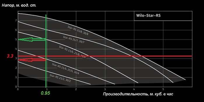Определение рабочей точки насосного агрегата