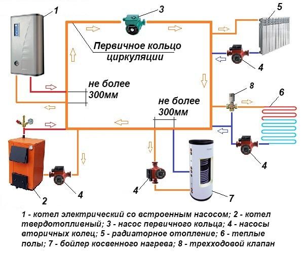 Схема с главным и вторичными кольцами циркуляции
