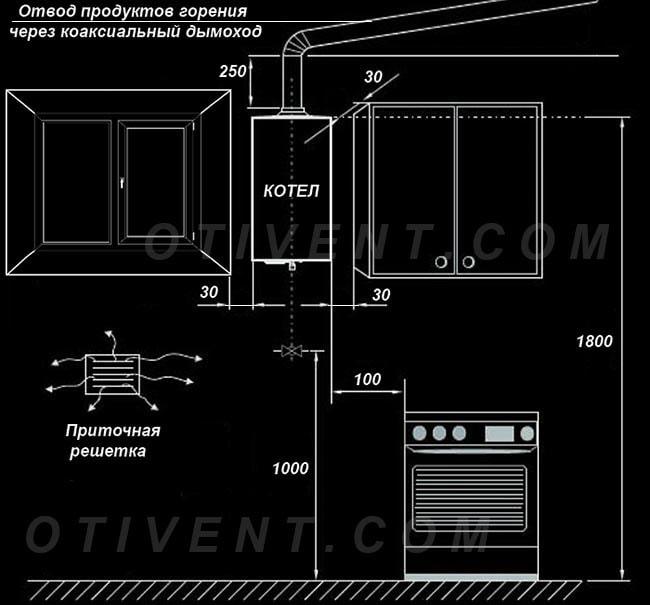 Схема размещения газового котла на кухне