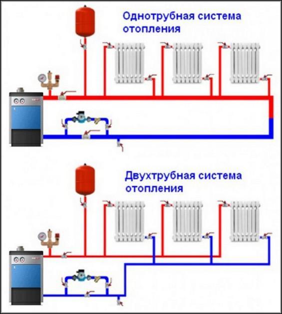 Схема одно и двухтрубного контуров