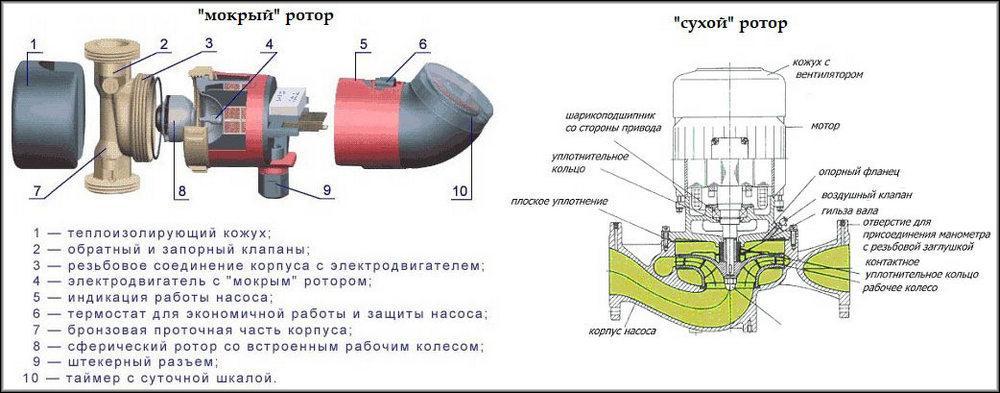 Устройство сухого и мокрого ротора