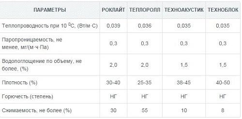 Сравнение технических характеристик разных видов утеплителей