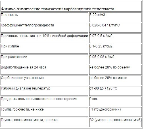 Таблица технических характеристики жидкого пенопласта