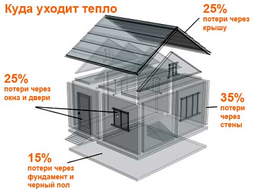 Схема теплопотерь одноэтажного частного дома