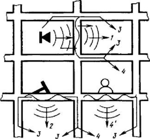Схема распространения шума внутри многоэтажного здания