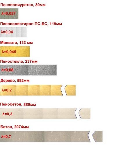 Сравнение теплопроводности разных материалов