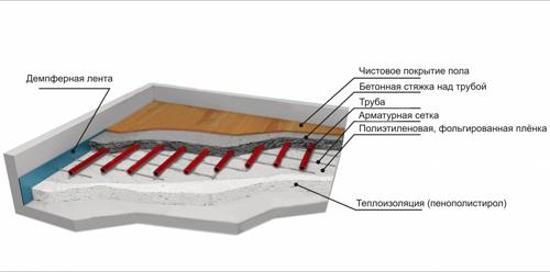 Схема слоев системы теплого пола