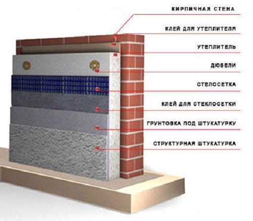 Схема утепления наружной поверхности стен дома