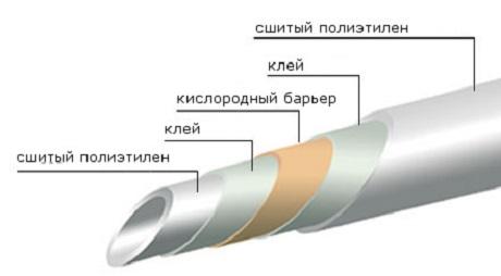 Труба из сшитого полиэтилена в разрезе