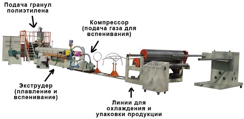 Пример малогабаритной производственной линии