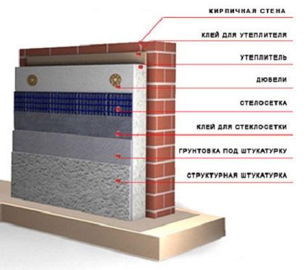 Схема теплоизоляции с использованием панельных утеплителей