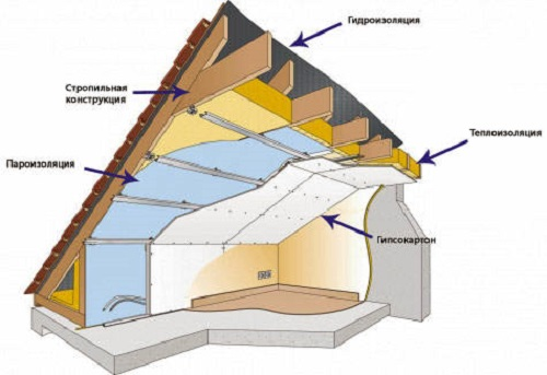 Схема расположения слоев при утеплении чердака