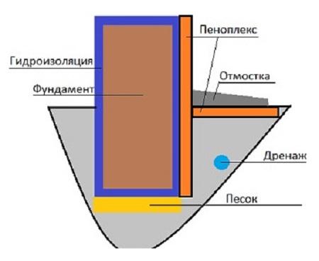 Схема правильно обустроенной теплоизоляции фундамента