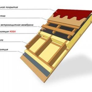 Особенности применения утеплителя Изба во многослойной структуре