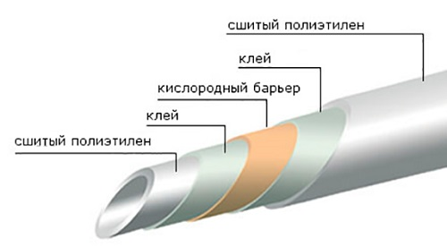 Структура труб Рехау из сшитого полиэтилена
